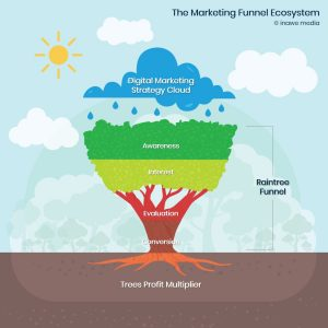 marketing funnel ecosystem