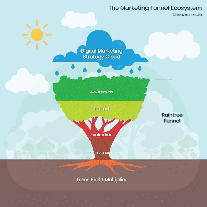 marketing funnel ecosystem